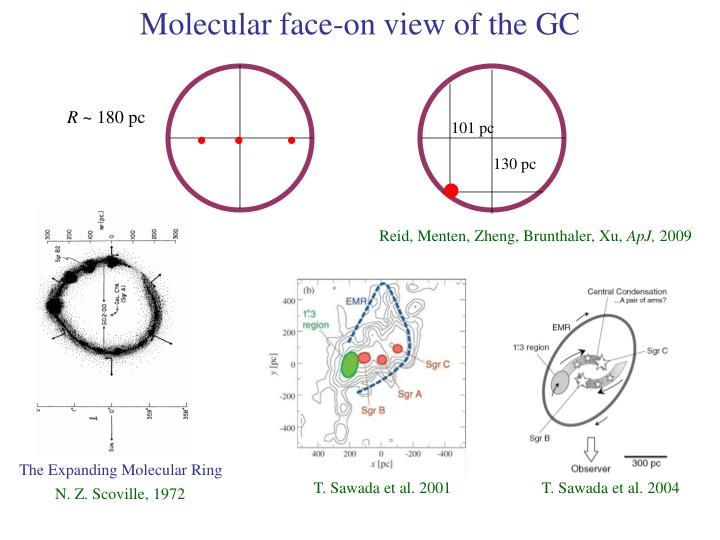 Molecular face-on view of the GC