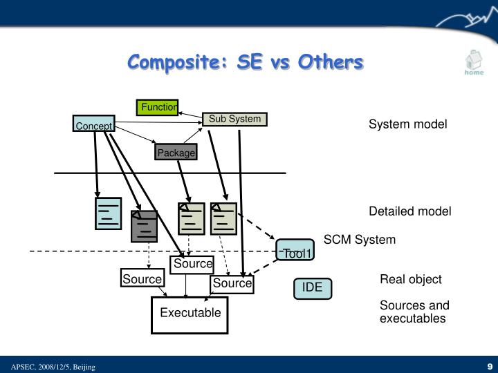 Composite: SE vs Others