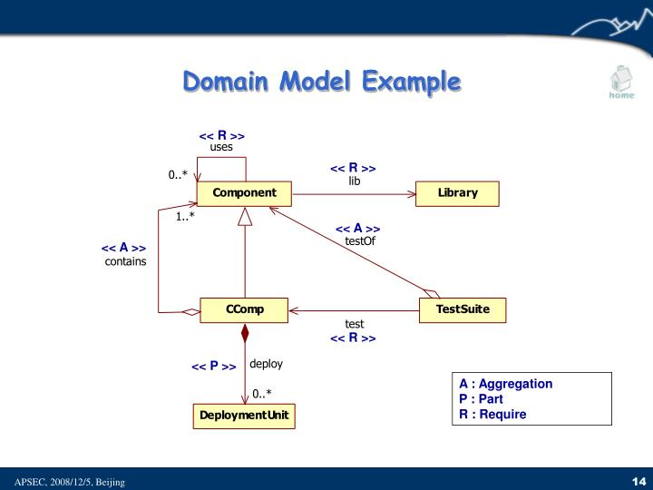 Domain Model Example