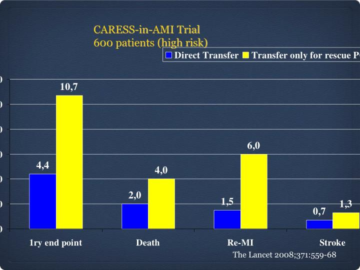 CARESS-in-AMI Trial
