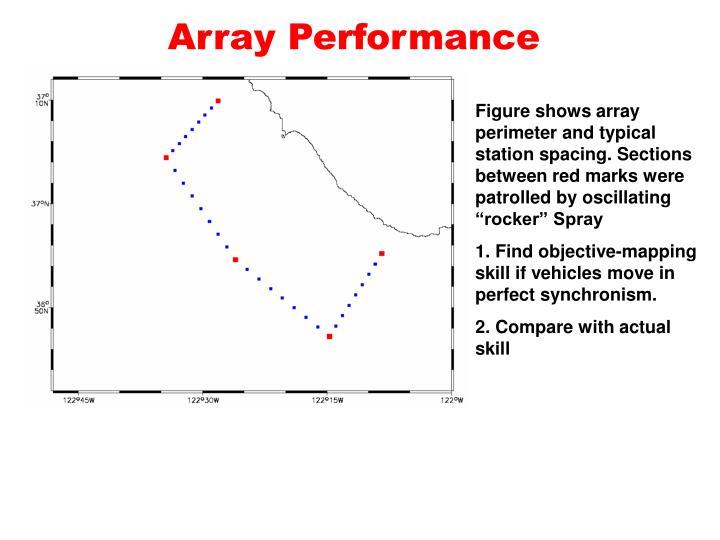 Array Performance