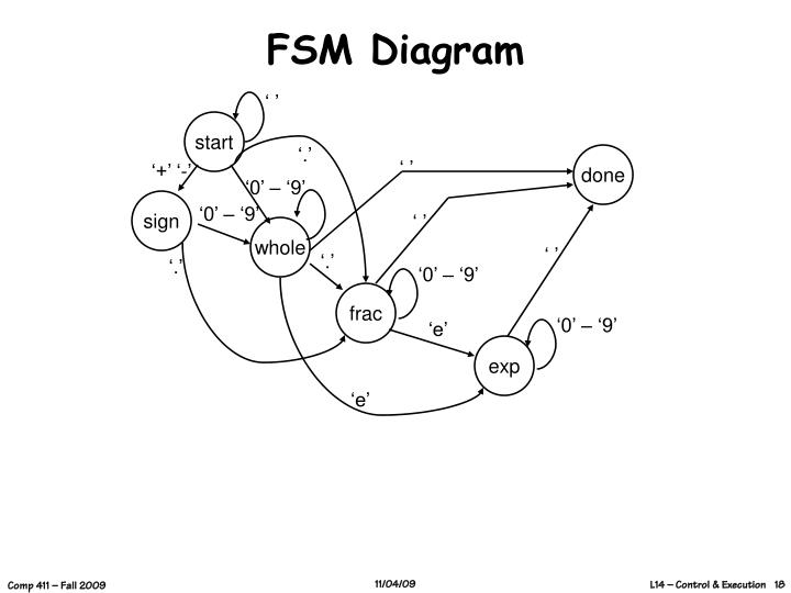 FSM Diagram