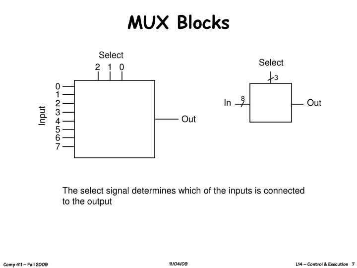 MUX Blocks