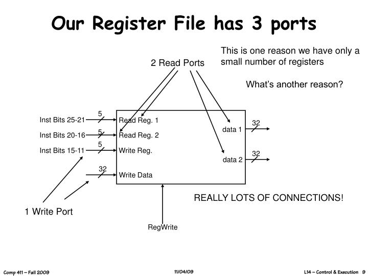 Our Register File has 3 ports