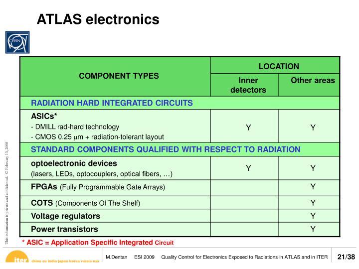 ATLAS electronics