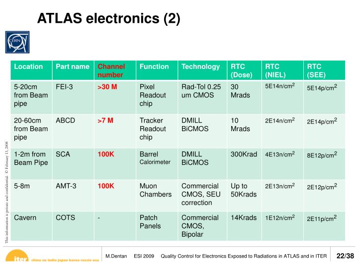 ATLAS electronics (2)