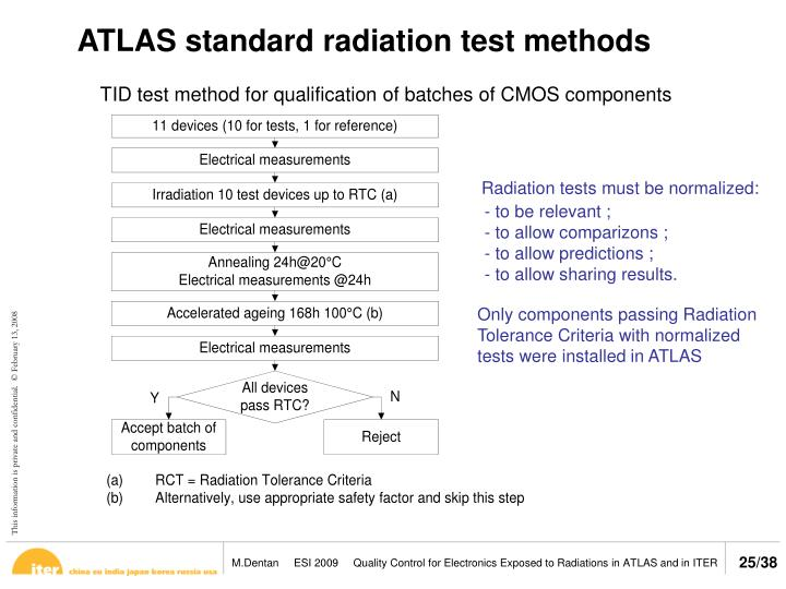 ATLAS standard radiation test methods