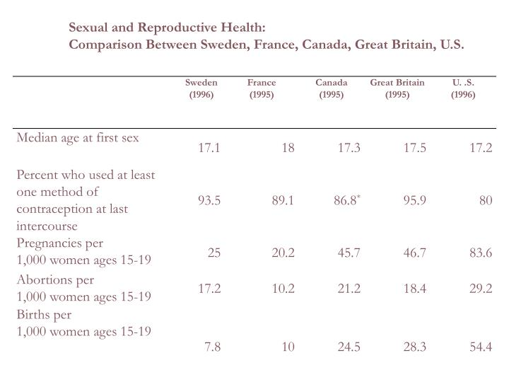 Sexual and Reproductive Health: