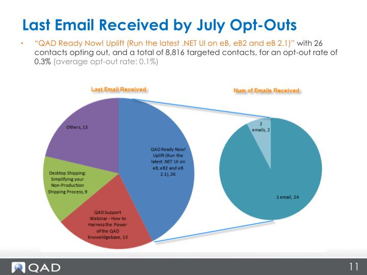 Last Email Received by July Opt-Outs