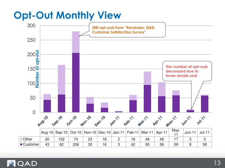 Opt-Out Monthly View