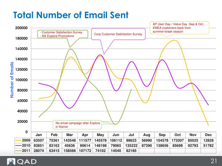Total Number of Email Sent