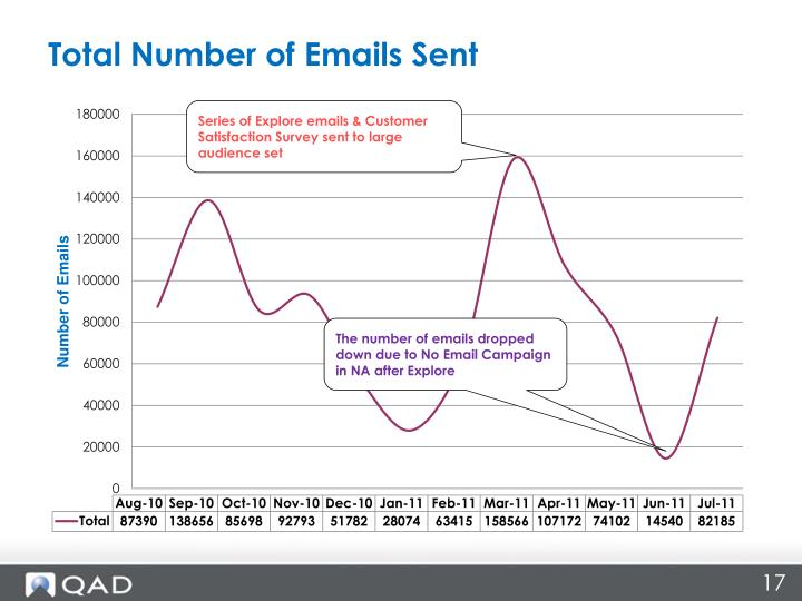 Total Number of Emails Sent