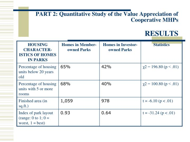PART 2: Quantitative Study of the Value Appreciation of Cooperative MHPs