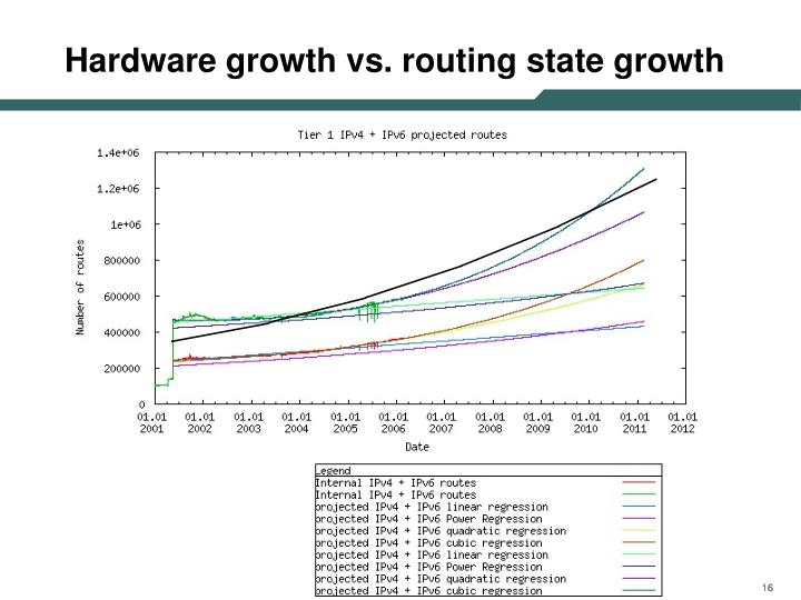 Hardware growth vs. routing state growth