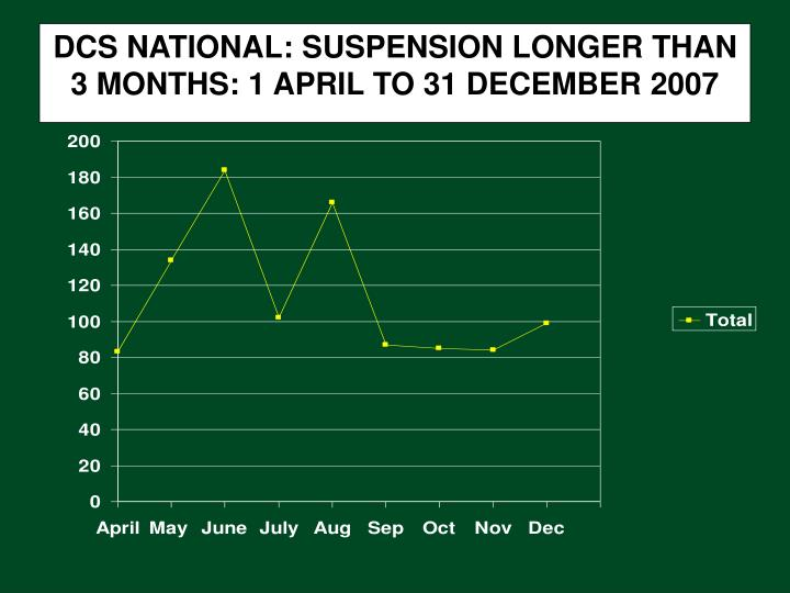DCS NATIONAL: SUSPENSION LONGER THAN 3 MONTHS: 1 APRIL TO 31 DECEMBER 2007