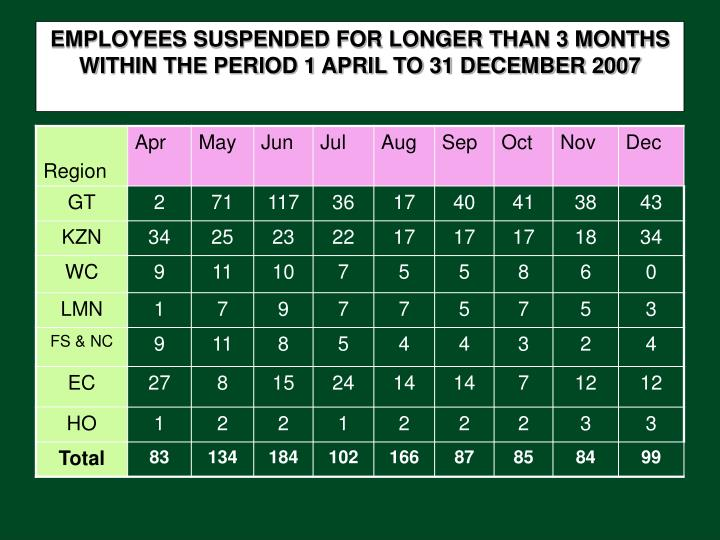 EMPLOYEES SUSPENDED FOR LONGER THAN 3 MONTHS WITHIN THE PERIOD 1 APRIL TO 31 DECEMBER 2007