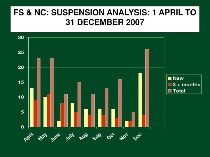 FS & NC: SUSPENSION ANALYSIS: 1 APRIL TO 31 DECEMBER 2007