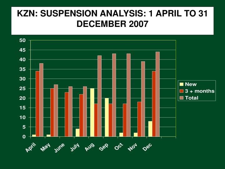 KZN: SUSPENSION ANALYSIS: 1 APRIL TO 31 DECEMBER 2007