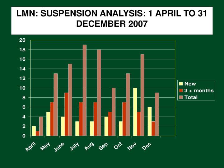 LMN: SUSPENSION ANALYSIS: 1 APRIL TO 31 DECEMBER 2007