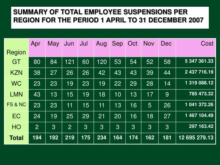 SUMMARY OF TOTAL EMPLOYEE SUSPENSIONS PER REGION FOR THE PERIOD 1 APRIL TO 31 DECEMBER 2007