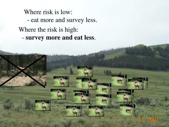 Where risk is low: