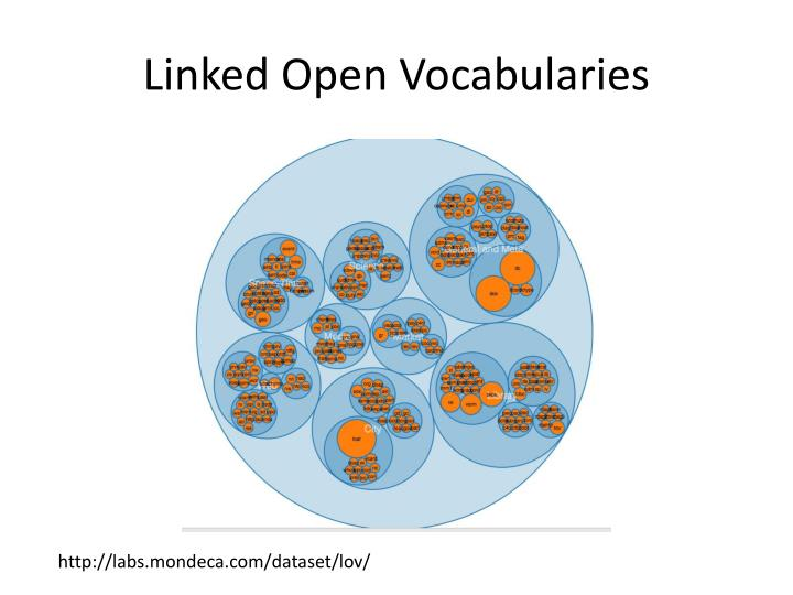 Linked Open Vocabularies