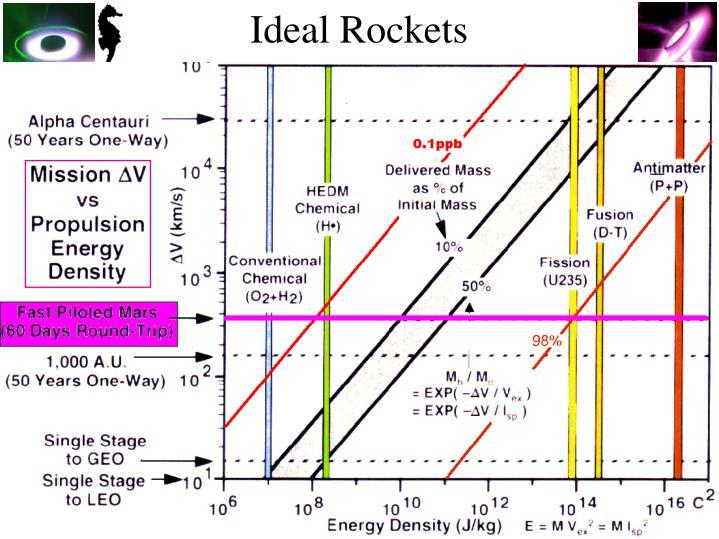 Ideal Rockets
