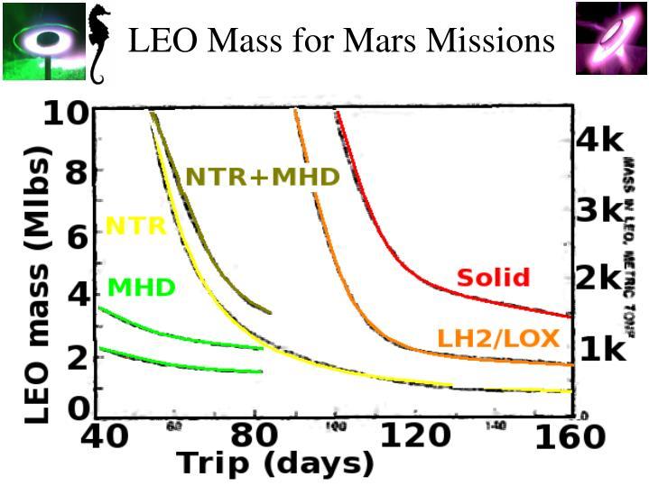 LEO Mass for Mars Missions