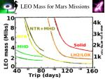 leo mass for mars missions