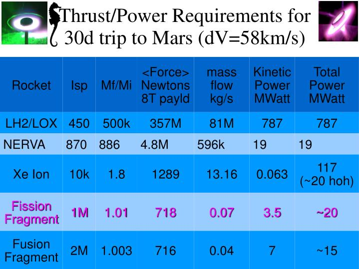 Thrust/Power Requirements for 30d trip to Mars (dV=58km/s)