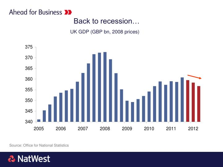 Back to recession…