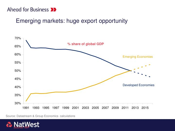 Emerging markets: huge export opportunity