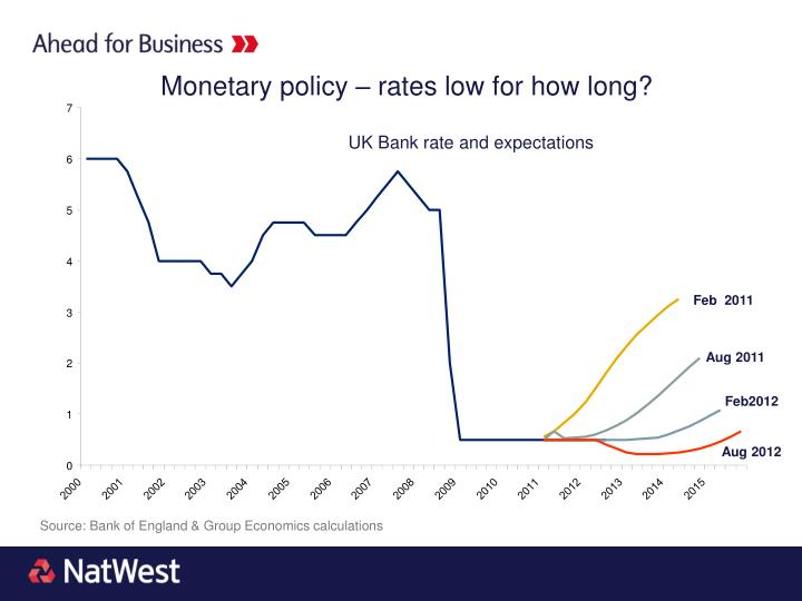 Monetary policy – rates low for how long?