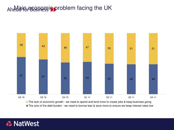 Main economic problem facing the UK
