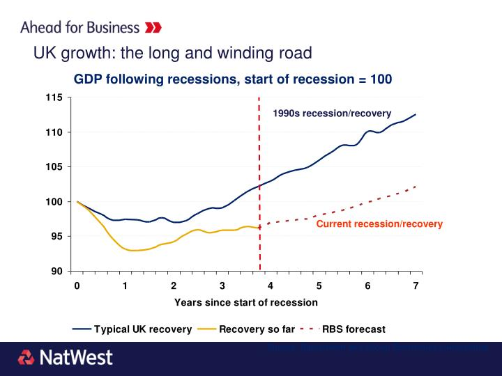 UK growth: the long and winding road