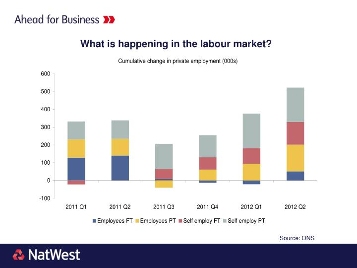 What is happening in the labour market?