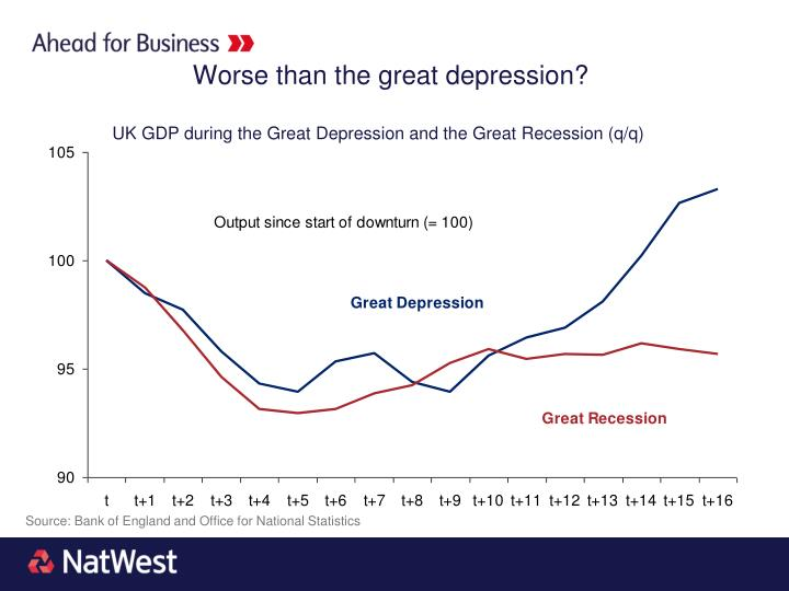 Worse than the great depression?