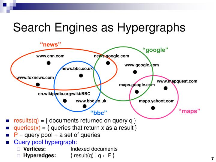 Search Engines as Hypergraphs