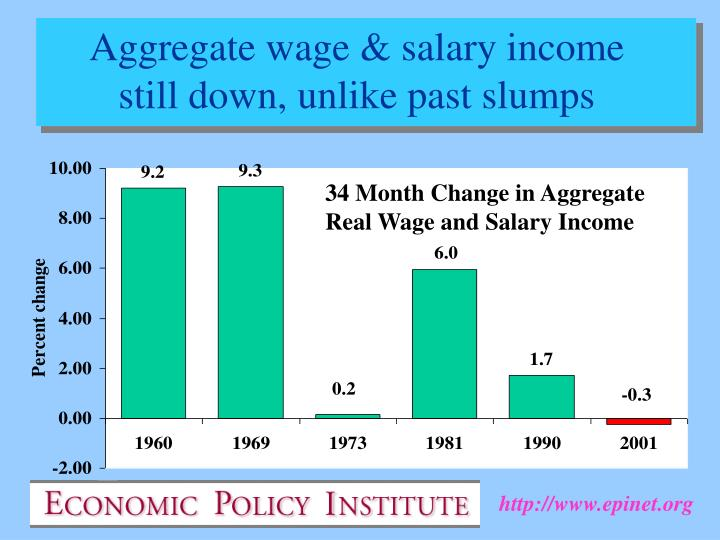 Aggregate wage & salary income still down, unlike past slumps