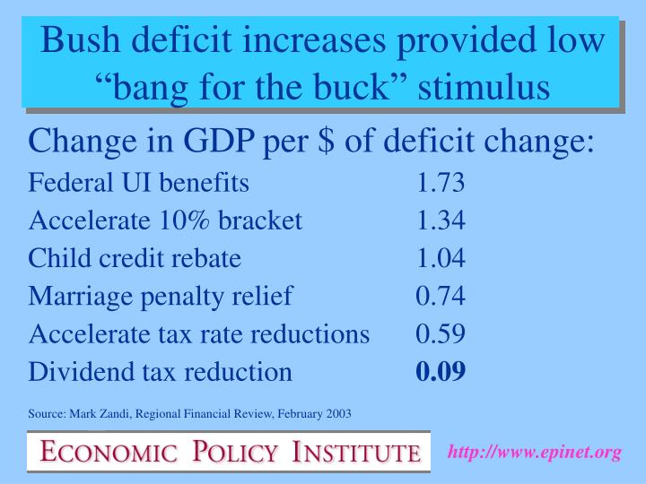 Change in GDP per $ of deficit change: