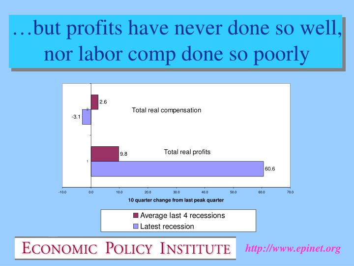 …but profits have never done so well, nor labor comp done so poorly