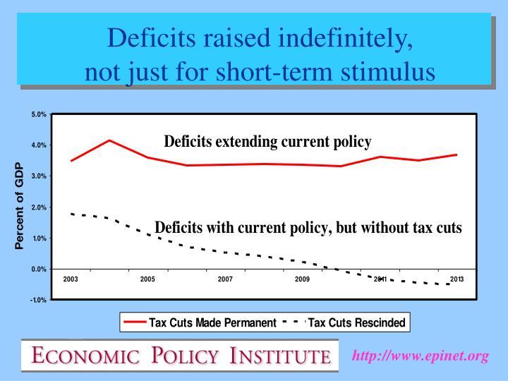 Deficits raised indefinitely,