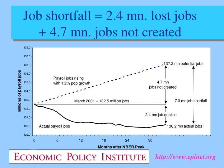 Job shortfall = 2.4 mn. lost jobs