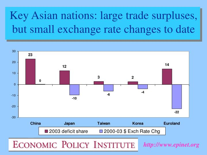 Key Asian nations: large trade surpluses, but small exchange rate changes to date