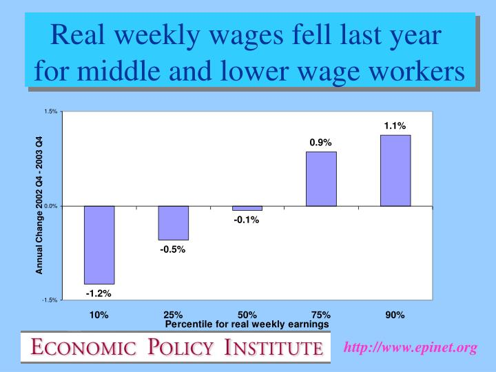 Real weekly wages fell last year