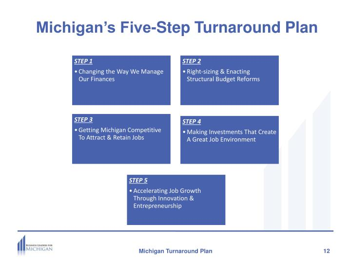 Michigan's Five-Step Turnaround Plan