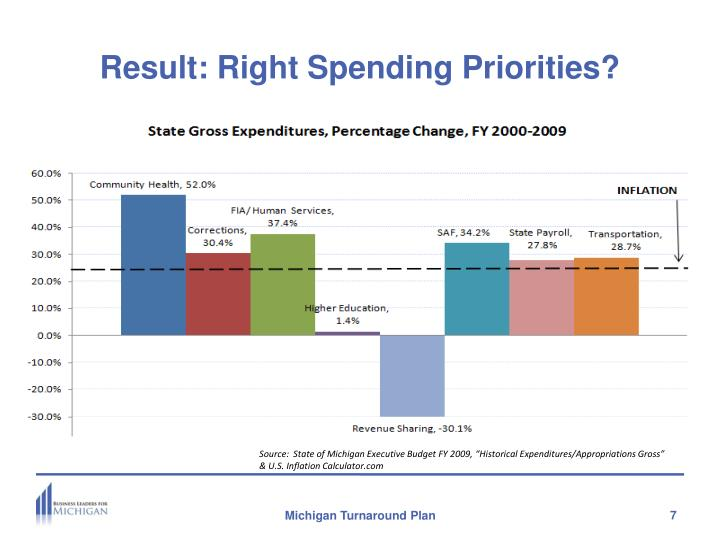 Result: Right Spending Priorities?