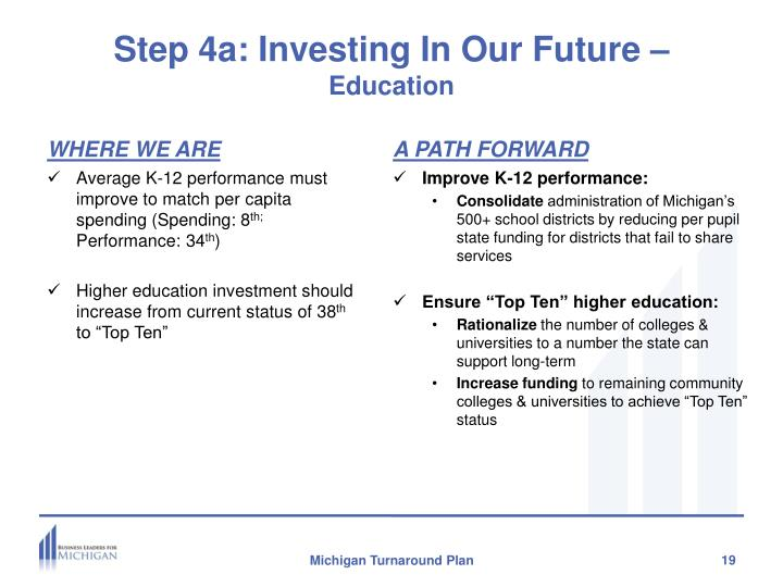 Step 4a: Investing In Our Future –