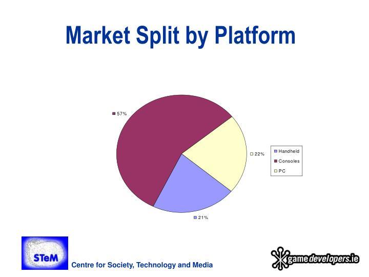 Market Split by Platform