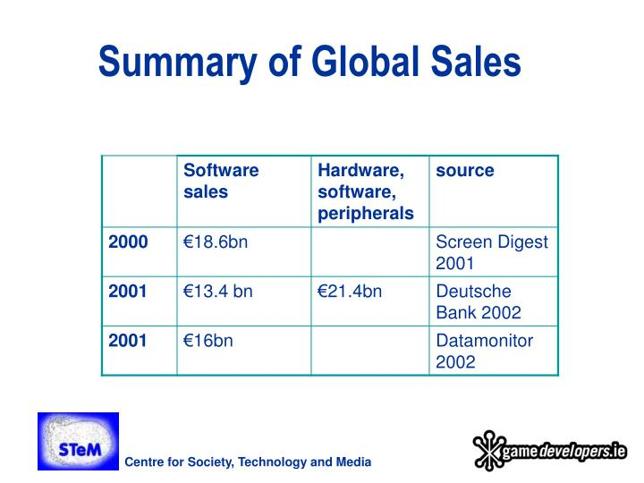 Summary of Global Sales